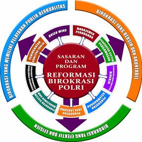 Reformasi Birokrasi Polri Polda Kalimantan Barat