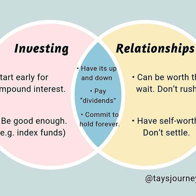 Investing and relationships are personal. We keep learning and figure it out. Take this Venn diagram lightly. It's just for fun. 😊