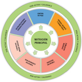 Productos Herbalife Distribuidor Independiente