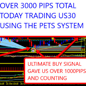 Perfect Entry Trading System