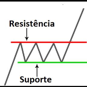 Suporte e Resistencia