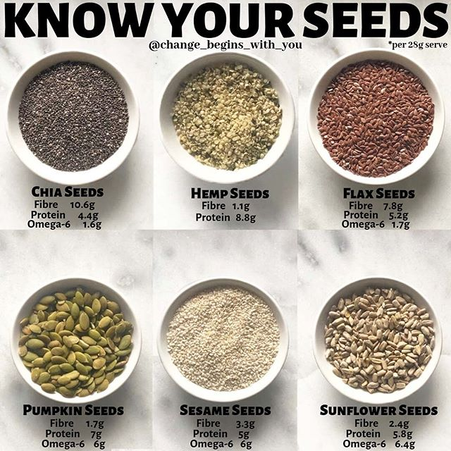 Did you know 🧐  seeds are great sources of fibre? They also contain healthy monounsaturated fats, polyunsaturated fats and many important vitamins, minerals and antioxidants. 💫 Seeds are also great sources of healthy fats, vegetarian protein and antioxidants.. 💫  When consumed as part of a healthy diet, seeds can help reduce blood sugar, cholesterol and blood pressure. 💫  Chia Seeds - Chia seeds are a good source of omega-3 fats and are effective at lowering blood sugar and reducing risk factors for heart disease. 💫  Hemp seeds - are a great source of protein and contain all the essential amino acids. In fact, they contain more than 30% protein, as well as many other essential nutrients. Hemp seed oil may help reduce symptoms of eczema and other chronic inflammatory conditions. 💫  Flax seeds also known as linseeds are an excellent source of fibre, omega-3 fats, lignans and other nutrients. A lot of evidence has shown they may reduce cholesterol, blood pressure and even the risk of cancer. 💫 Pumpkin seeds - Pumpkin seeds and pumpkin seed oil are good sources of monounsaturated and omega-6 fats, and may help improve heart health and symptoms of urinary disorders. 💫 Sesame Seeds - are a great source of lignans, which act as important antioxidants in the body. Sesame seeds may also help reduce inflammation and oxidative stress. 💫 Sunflower seeds - Sunflower seeds contain high levels of both monounsaturated and omega-6 fats, and may help reduce inflammation and cholesterol levels. 💫 Furthermore, seeds can help reduce the risk of certain diseases. In particular, the lignans in certain seeds may help lower cholesterol and the risk of cancer. Seeds are extremely easy to add to salads, yogurt, oatmeal and smoothies, and can be an easy way to add healthy nutrients to your diet. 💫 Whats your favourite seed?  Hope you found this helpful 🌸  Xoxo Elaine 💖 @change_begins_with_you .  #cleaneating#healthyeating#fatloss#primal#healthyfood#cleaneats#fitfood#food#nutrition#instahealth#