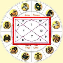 Jyotish and Vastu