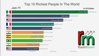 Top 10 Richest People In The World [1995-2019]   Net Worth and Lifestyle