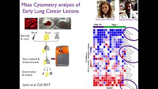 JCB-JEM Symposium: Miriam Merad - Mapping Myeloid Cell Contribution to Cancer Lesions